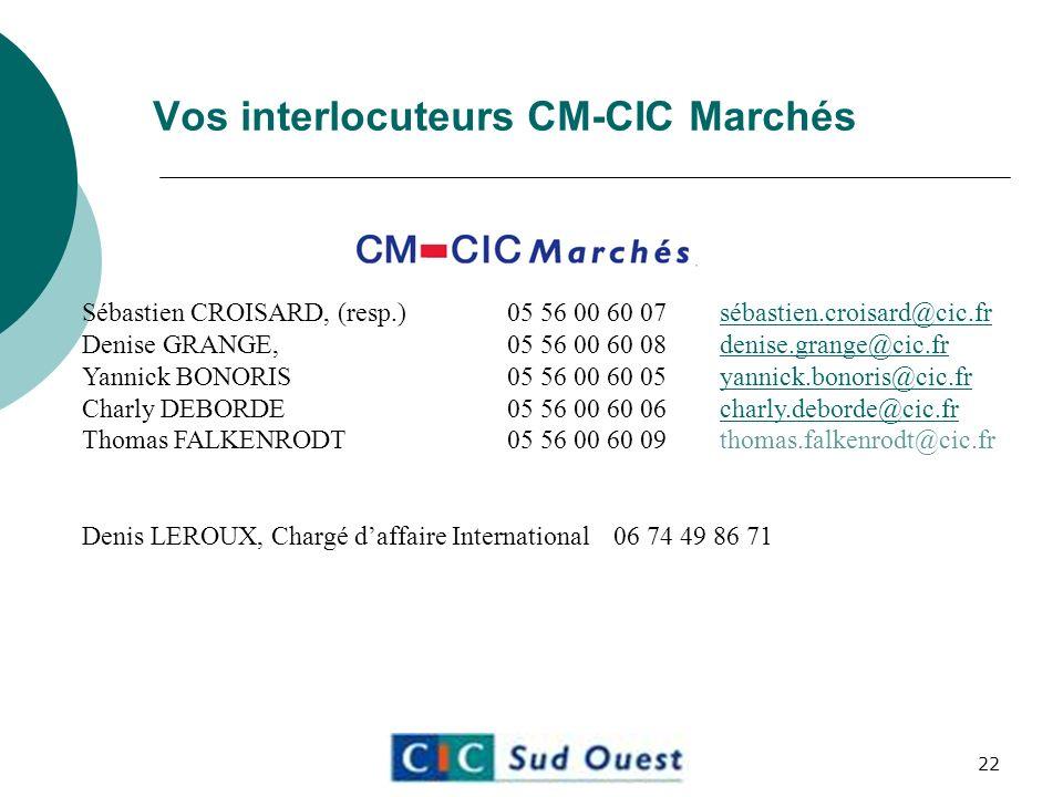 Vos interlocuteurs CM-CIC Marchés