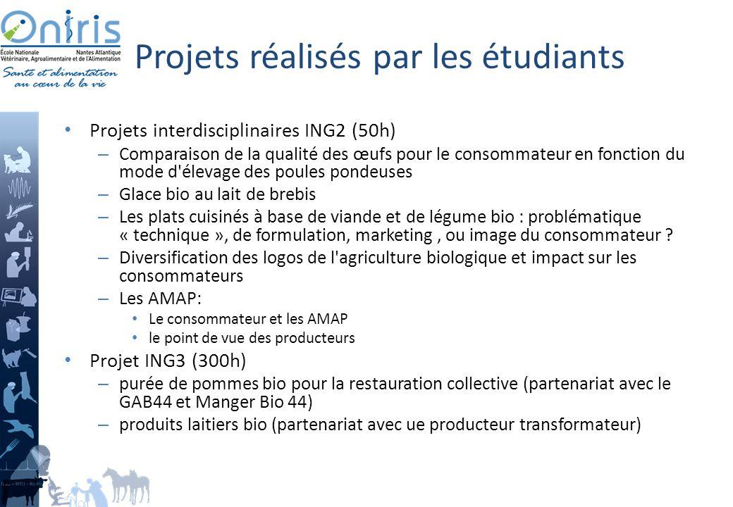 Projets réalisés par les étudiants