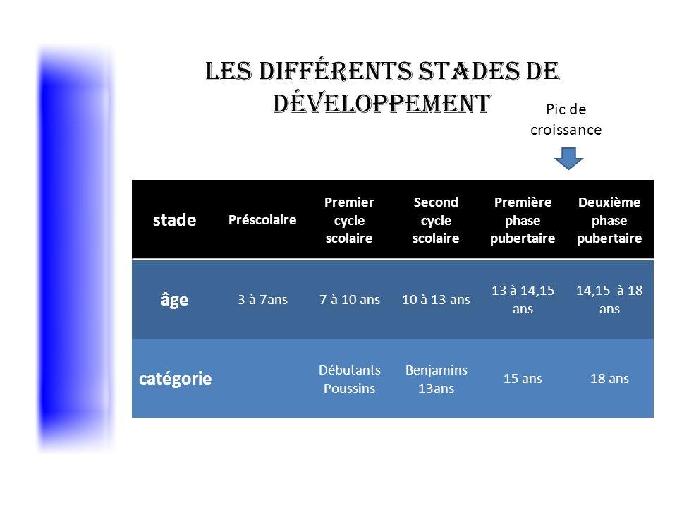 Les différents stades de développement
