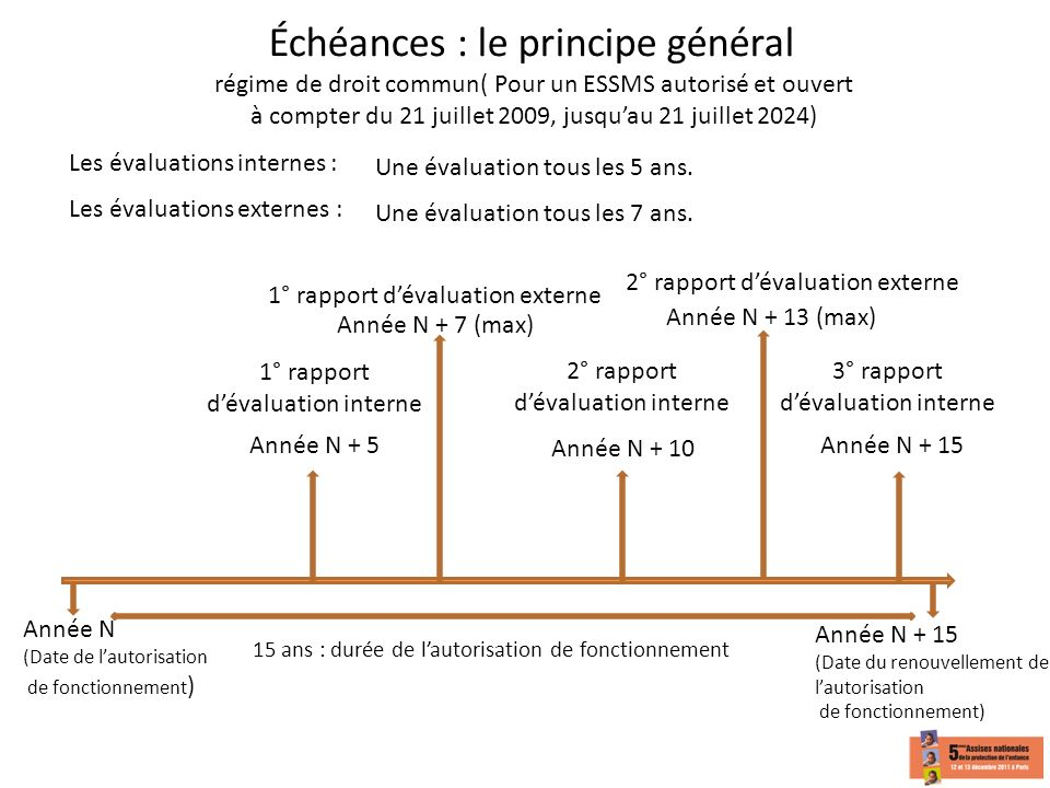 Échéances : le principe général régime de droit commun( Pour un ESSMS autorisé et ouvert à compter du 21 juillet 2009, jusqu'au 21 juillet 2024)