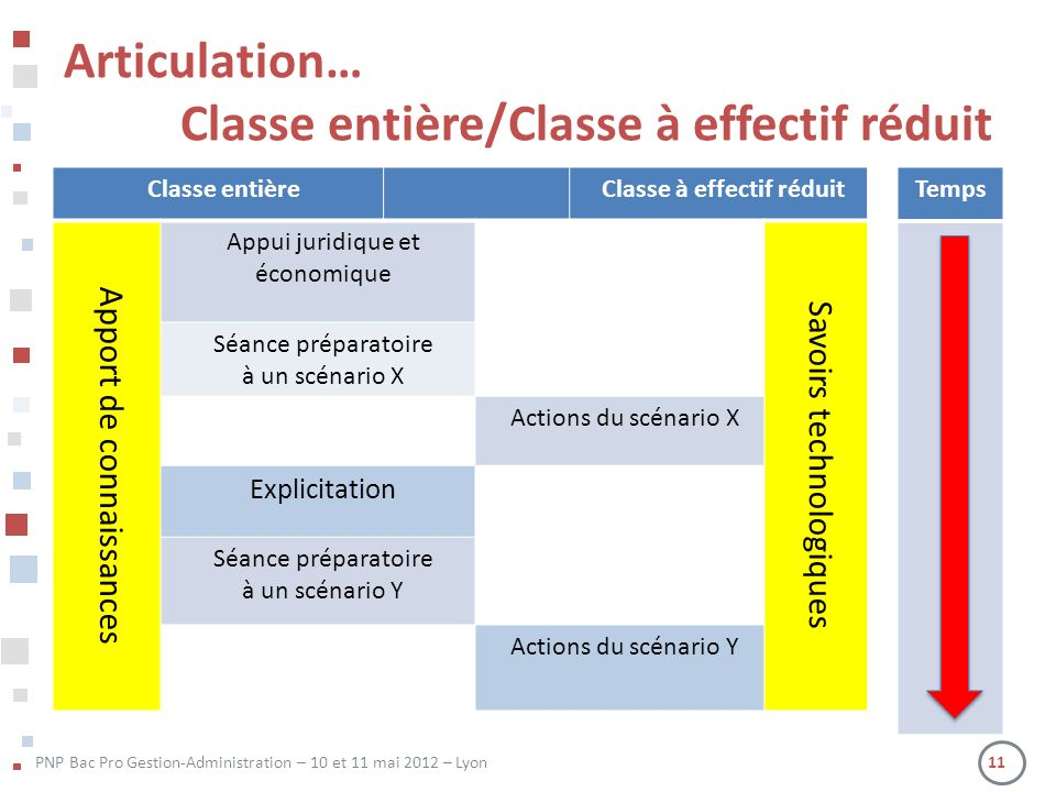 Classe entière/Classe à effectif réduit