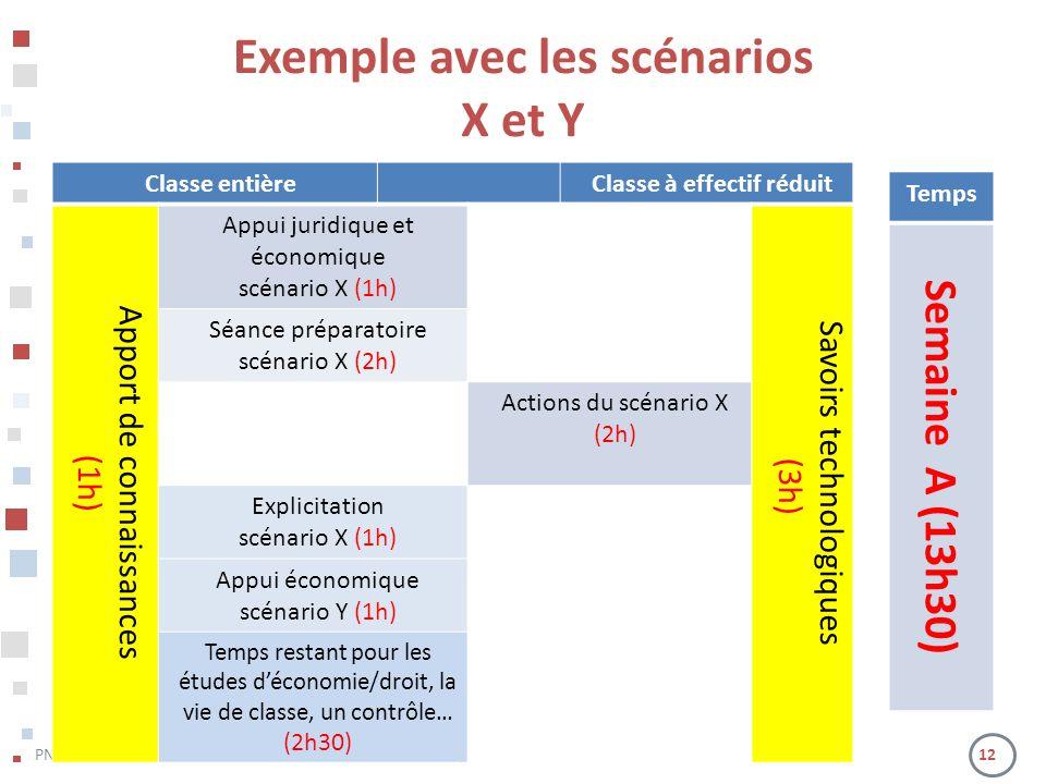 Exemple avec les scénarios Classe à effectif réduit