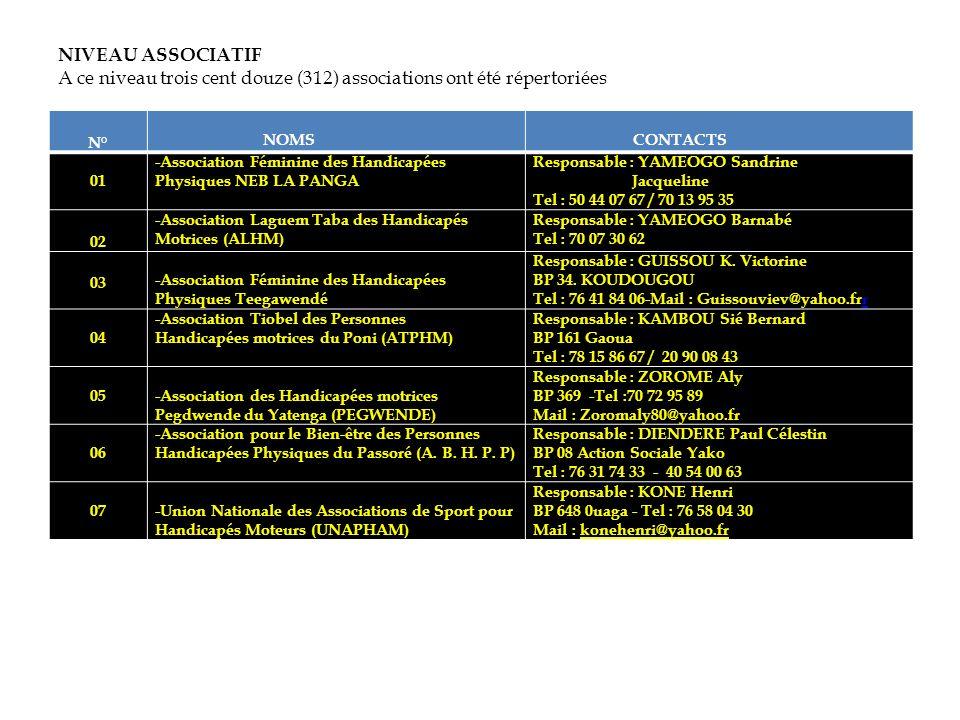 NIVEAU ASSOCIATIF A ce niveau trois cent douze (312) associations ont été répertoriées