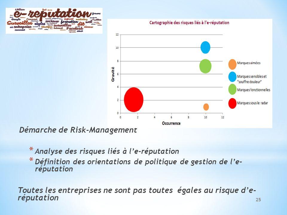 Démarche de Risk-Management