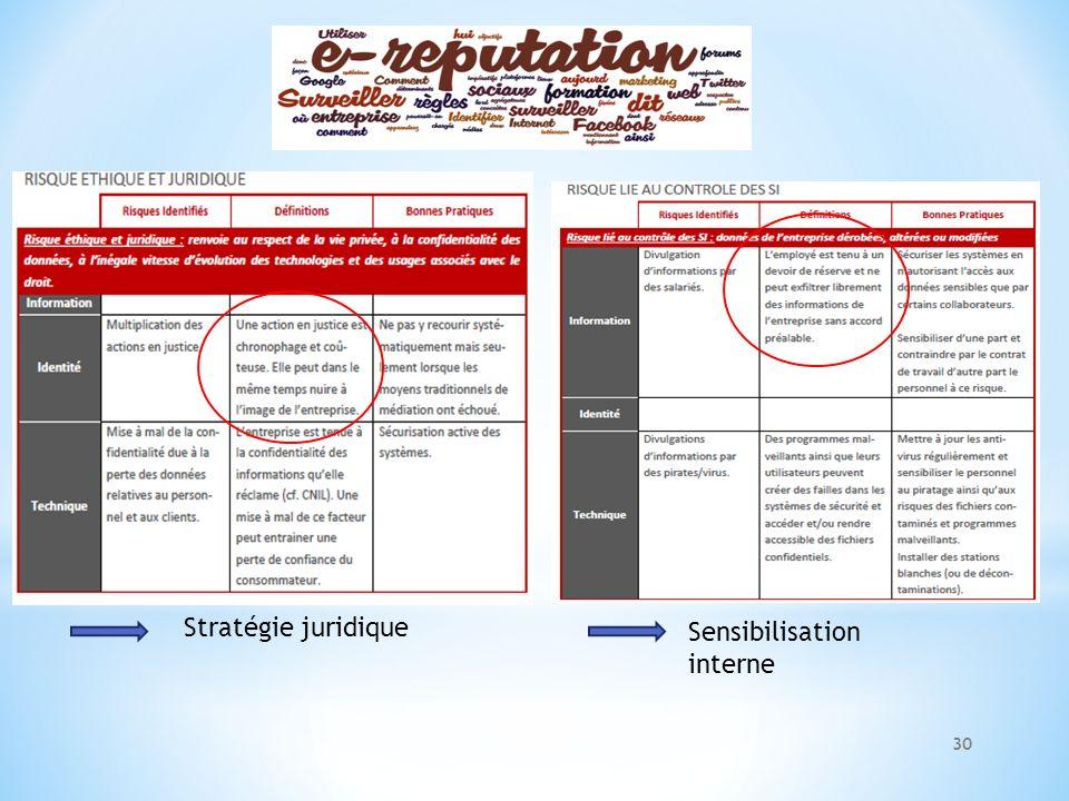 Stratégie juridique Sensibilisation interne