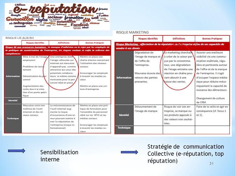 Stratégie de communication Collective (e-réputation, top réputation)