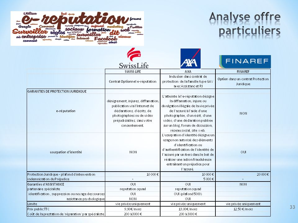 Analyse offre particuliers