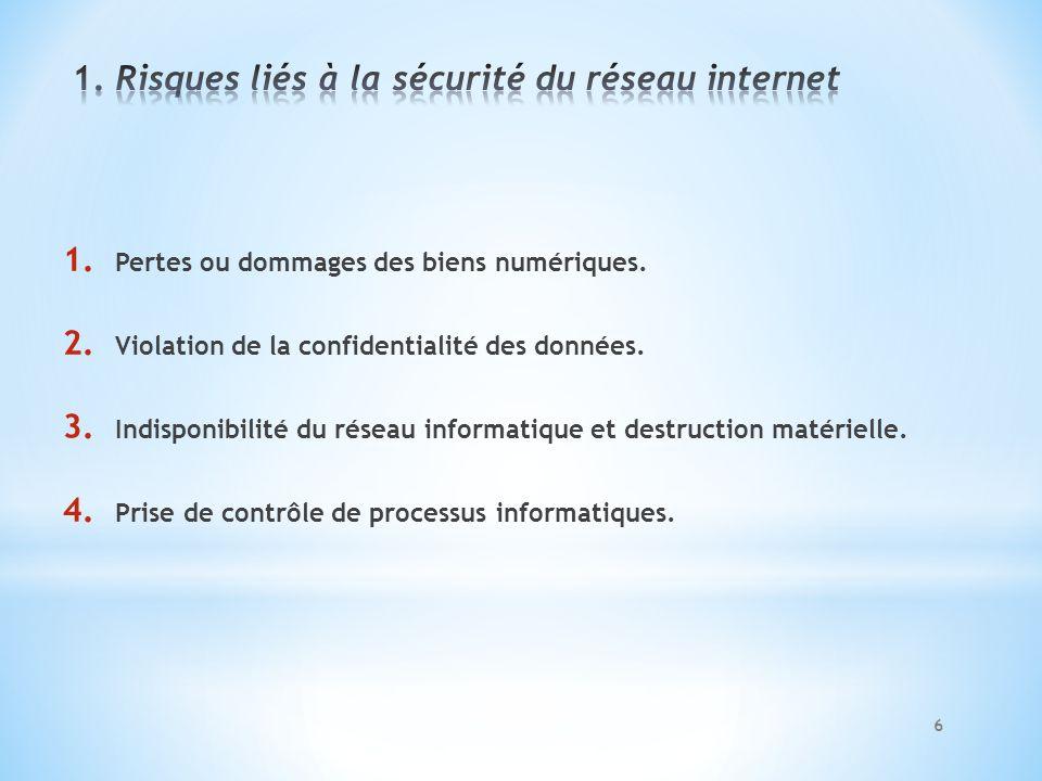 1. Risques liés à la sécurité du réseau internet
