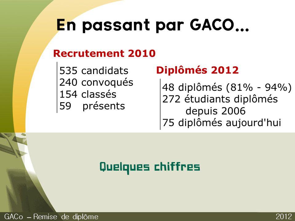 En passant par GACO... Quelques chiffres Recrutement 2010
