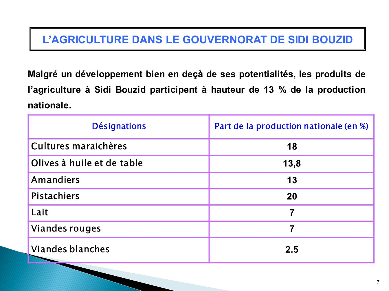Part de la production nationale (en %)