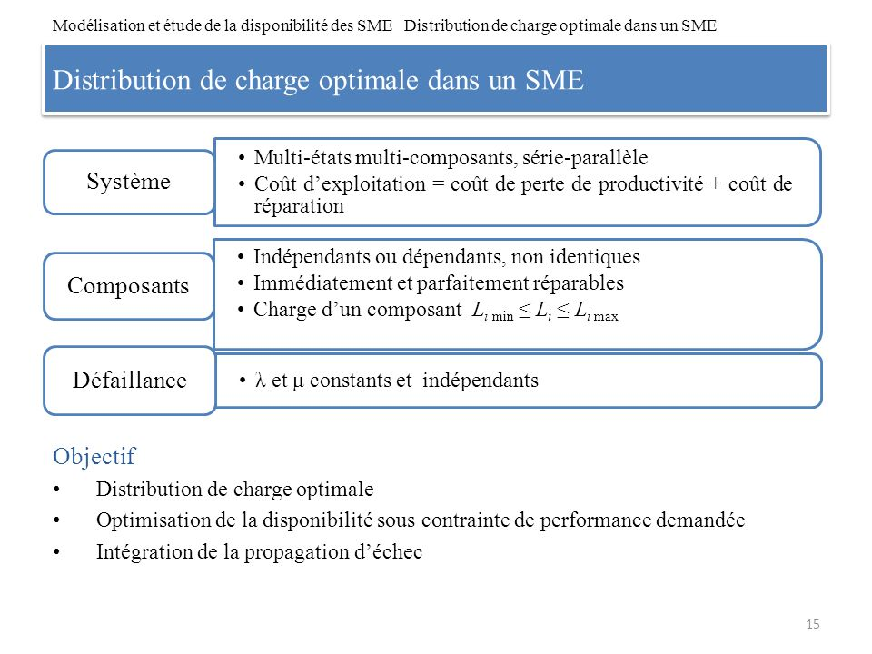 Distribution de charge optimale dans un SME