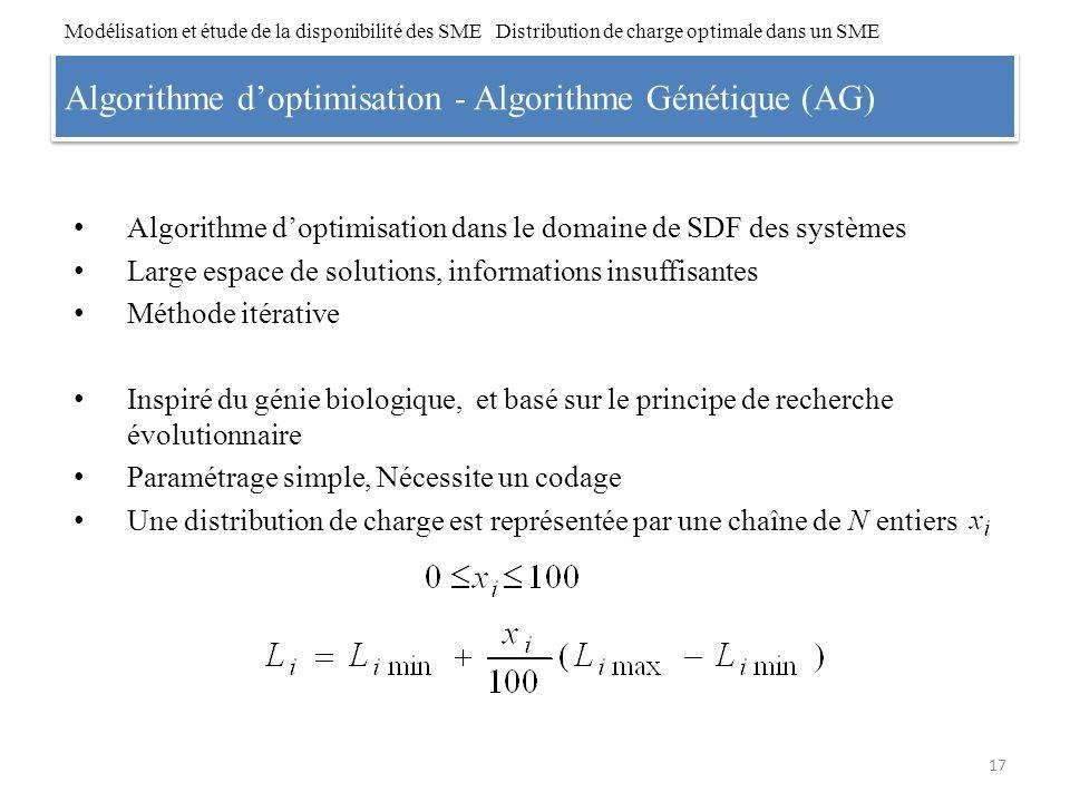 Algorithme d'optimisation - Algorithme Génétique (AG)