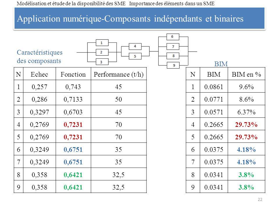 Application numérique-Composants indépendants et binaires