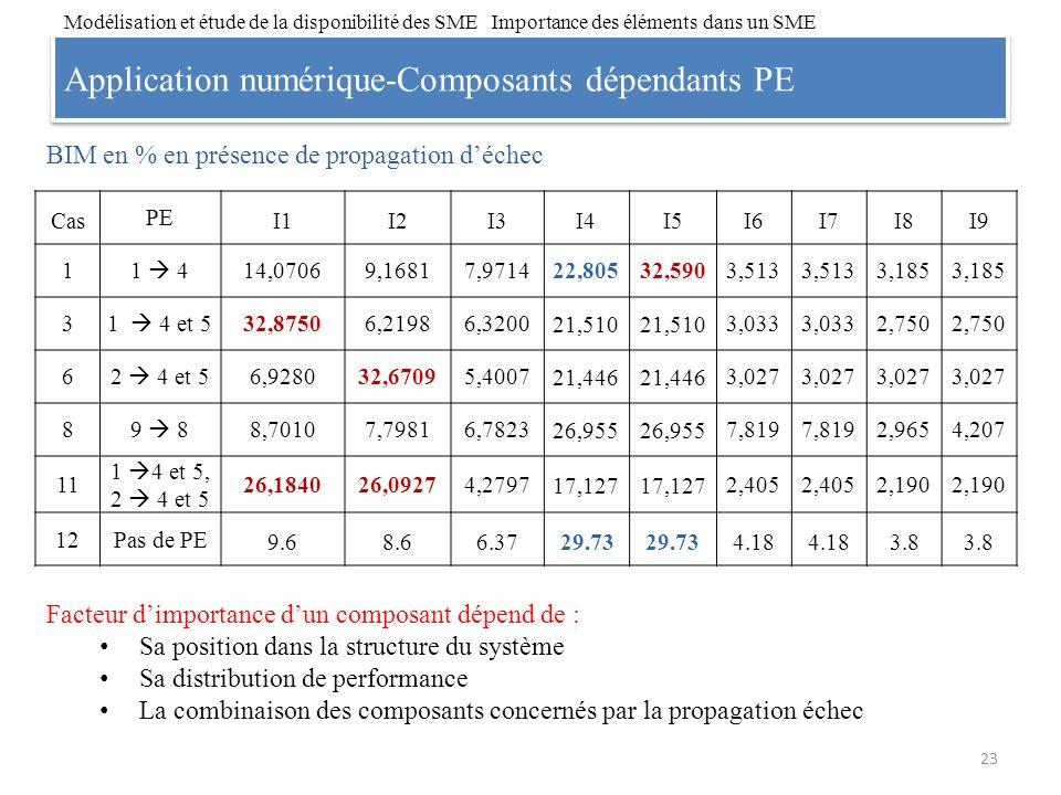 Application numérique-Composants dépendants PE