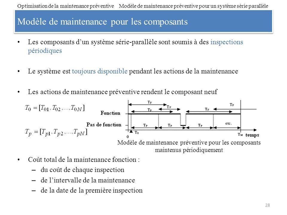 Modèle de maintenance pour les composants
