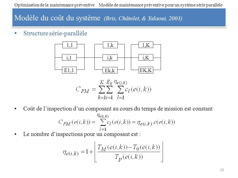 Modèle du coût du système (Bris, Châtelet, & Yalaoui, 2003)