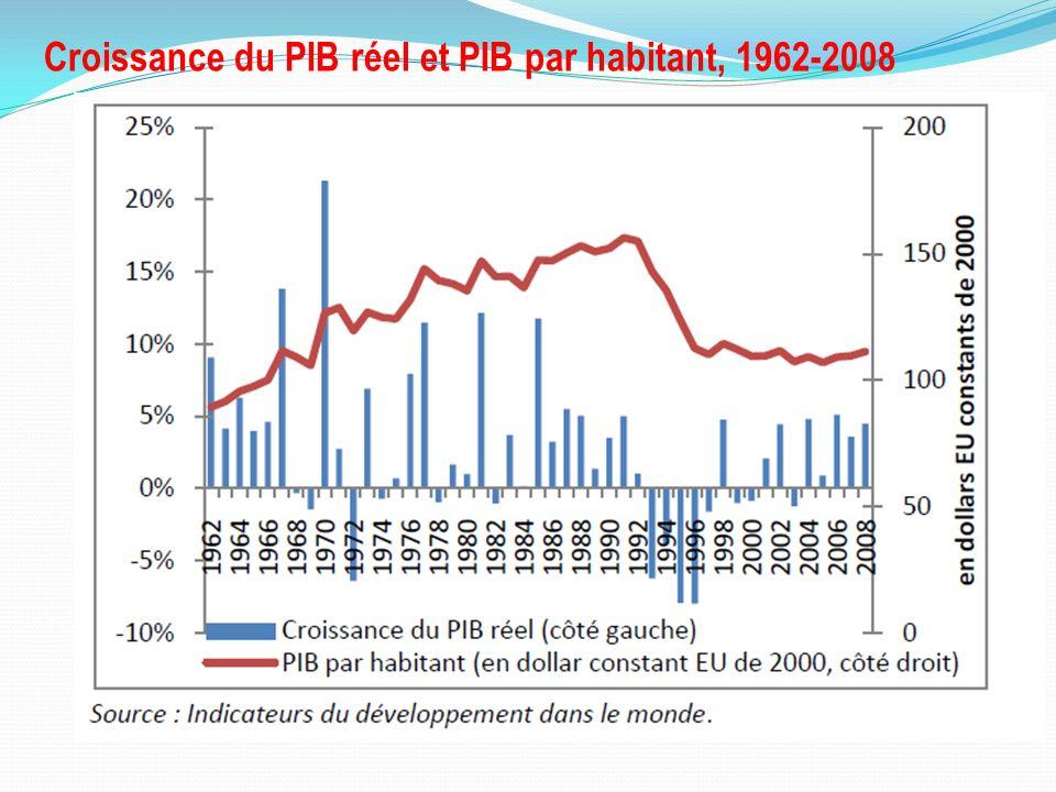 Croissance du PIB réel et PIB par habitant, 1962-2008