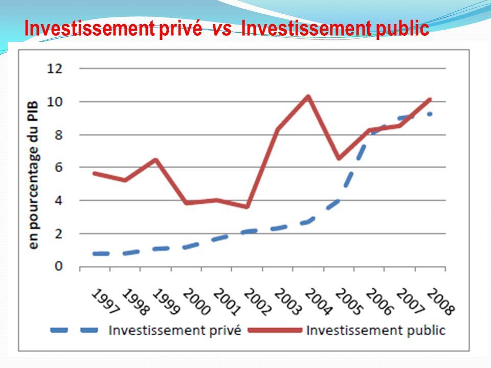 Investissement privé vs Investissement public