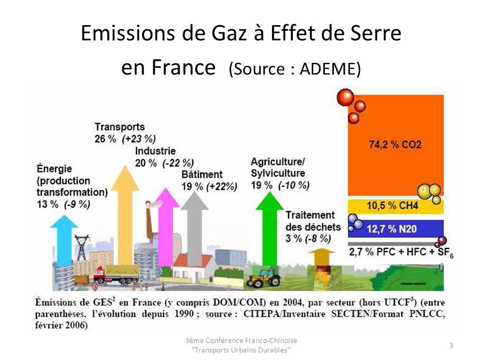 Emissions de Gaz à Effet de Serre en France (Source : ADEME)