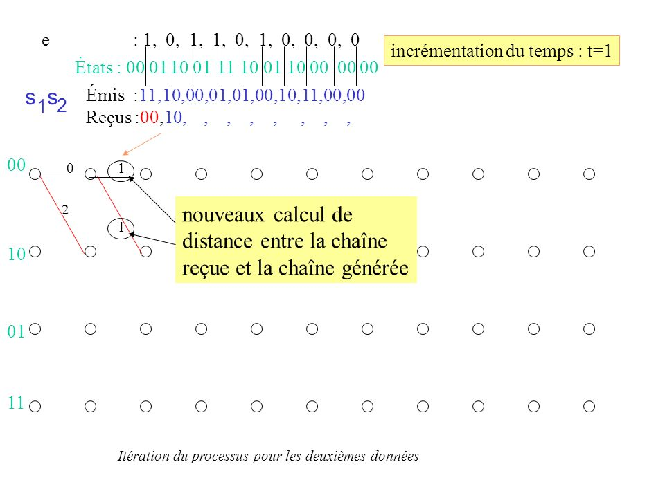 distance entre la chaîne reçue et la chaîne générée
