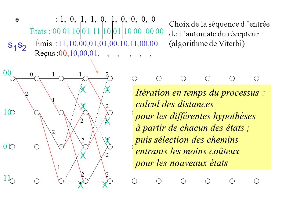 Itération en temps du processus : calcul des distances