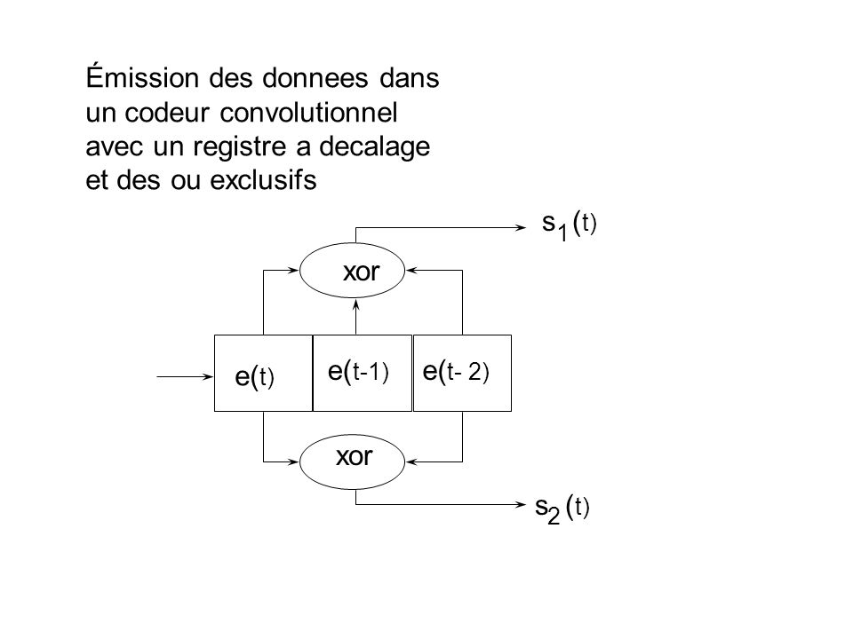 Émission des donnees dans un codeur convolutionnel