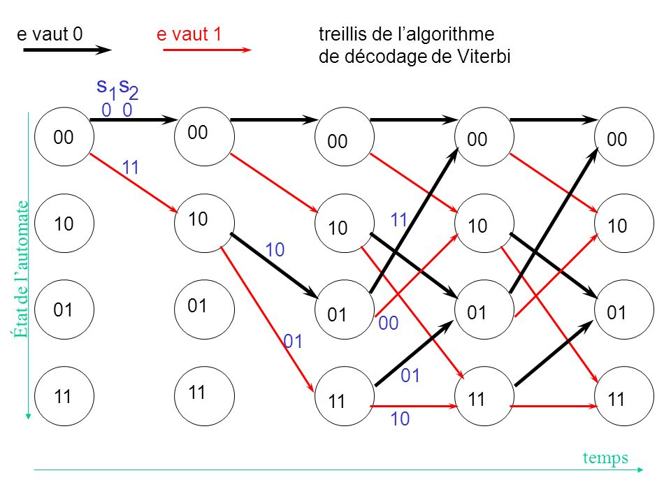 s s e vaut 0 e vaut 1 treillis de l'algorithme de décodage de Viterbi