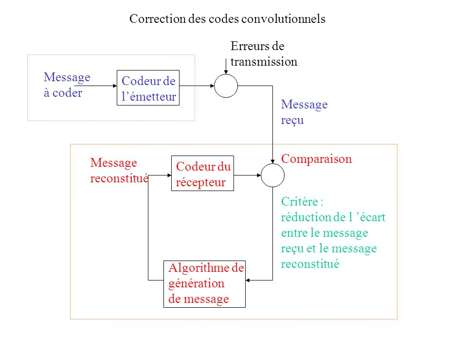Correction des codes convolutionnels