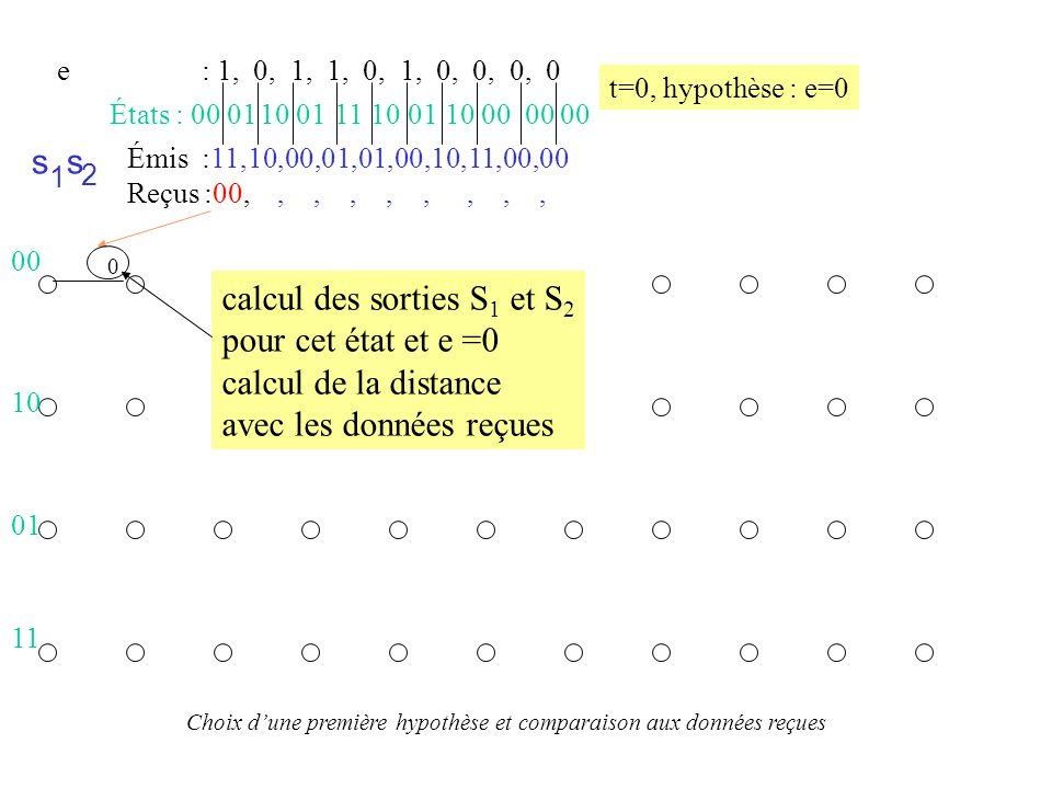 calcul des sorties S1 et S2 pour cet état et e =0