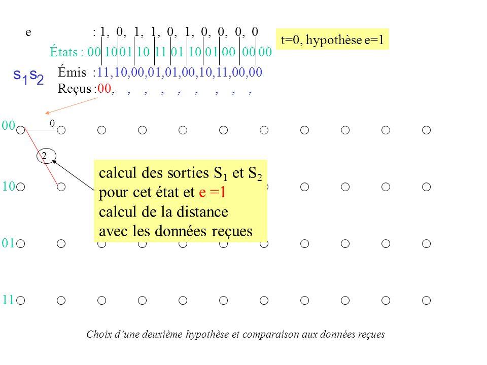 calcul des sorties S1 et S2 pour cet état et e =1