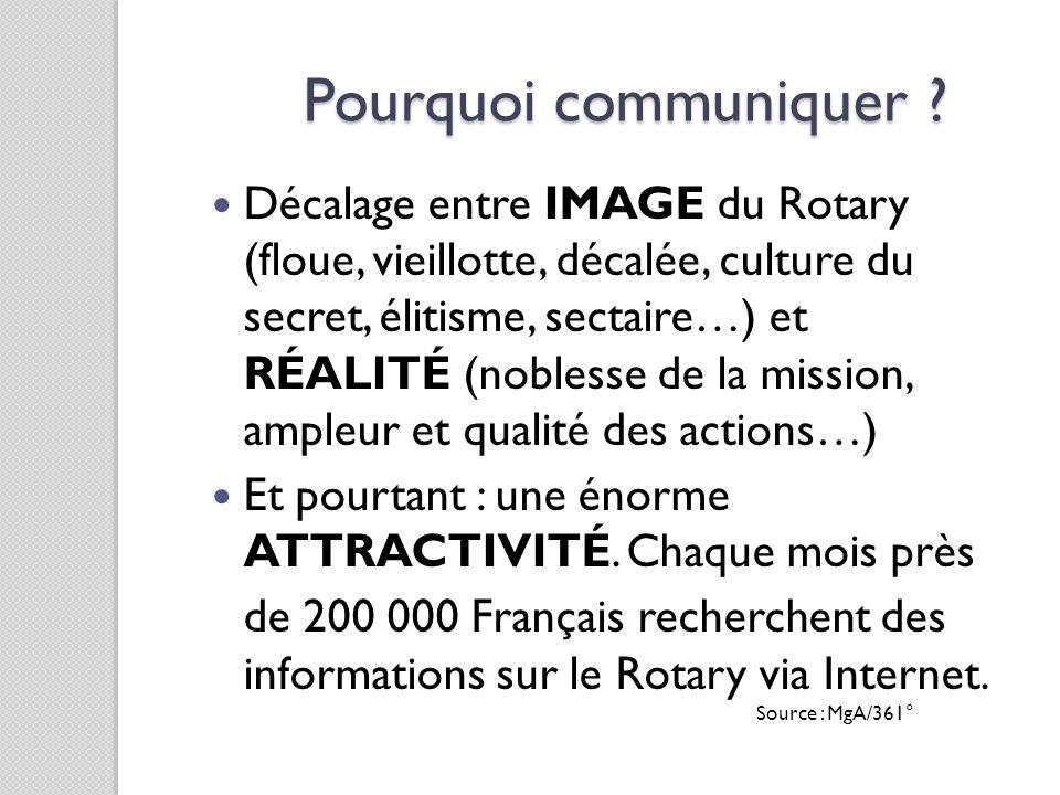 Pourquoi communiquer Décalage entre IMAGE du Rotary