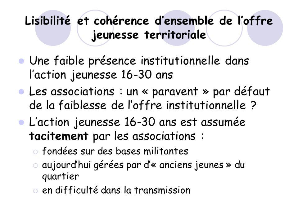 Lisibilité et cohérence d'ensemble de l'offre jeunesse territoriale