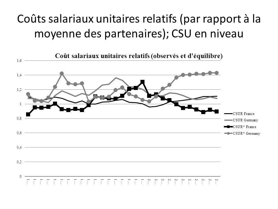 Coûts salariaux unitaires relatifs (par rapport à la moyenne des partenaires); CSU en niveau