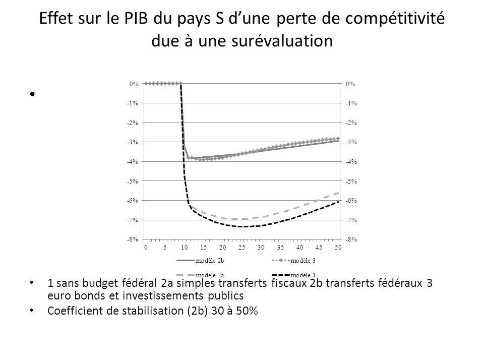 Effet sur le PIB du pays S d'une perte de compétitivité due à une surévaluation