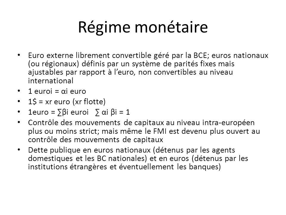 Régime monétaire