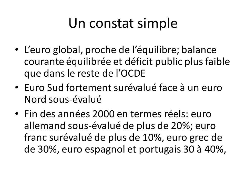 Un constat simple L'euro global, proche de l'équilibre; balance courante équilibrée et déficit public plus faible que dans le reste de l'OCDE.
