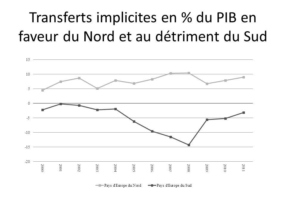 Transferts implicites en % du PIB en faveur du Nord et au détriment du Sud