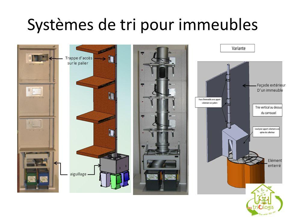 Systèmes de tri pour immeubles