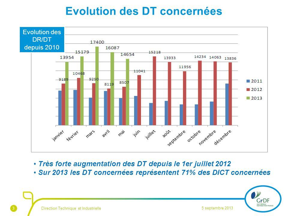 Evolution des DT concernées