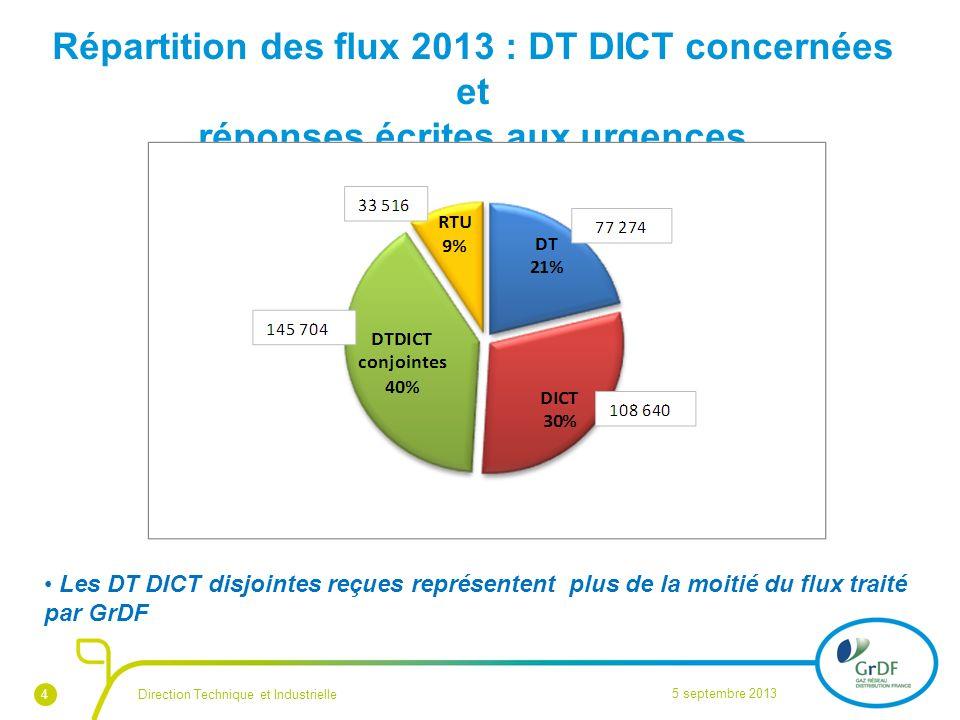 Répartition des flux 2013 : DT DICT concernées et réponses écrites aux urgences