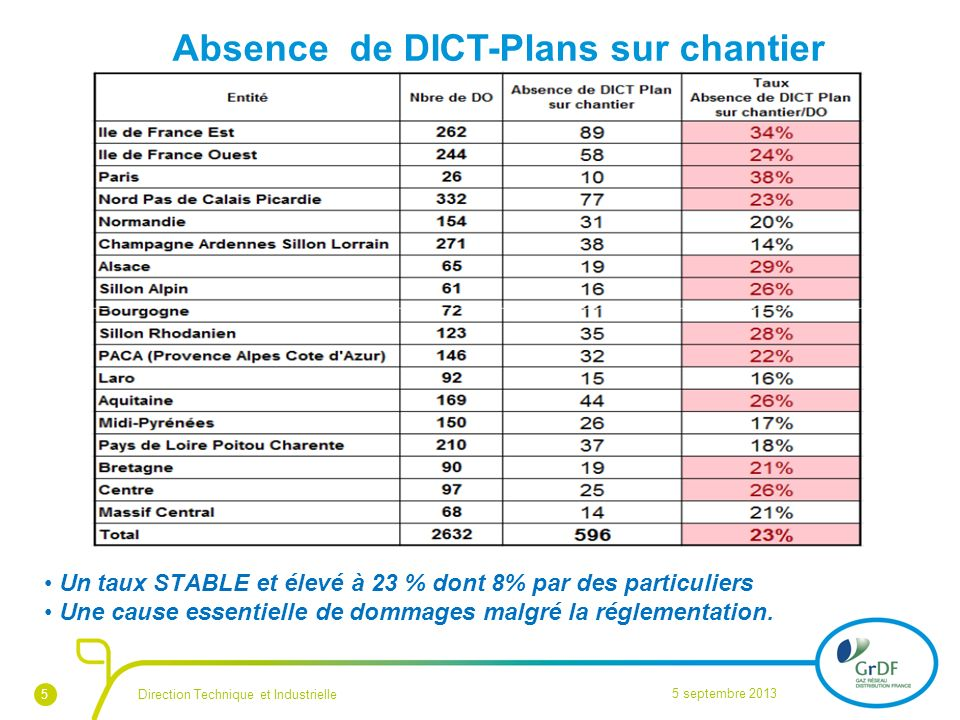 Absence de DICT-Plans sur chantier Fin août 2013