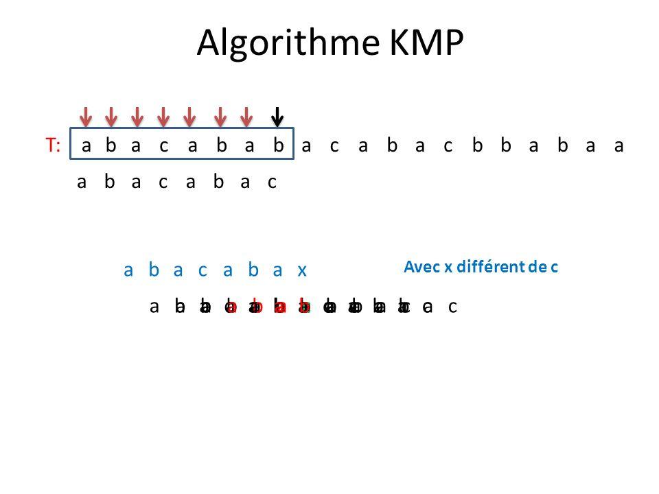 Algorithme KMP T: a b c a b c a b c x a b c a b c a b c a b c a b c a