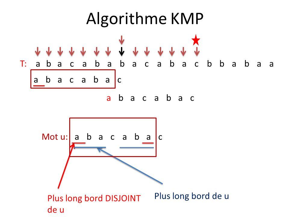 Algorithme KMP T: a b c a b c a b c Mot u: a b c Plus long bord de u