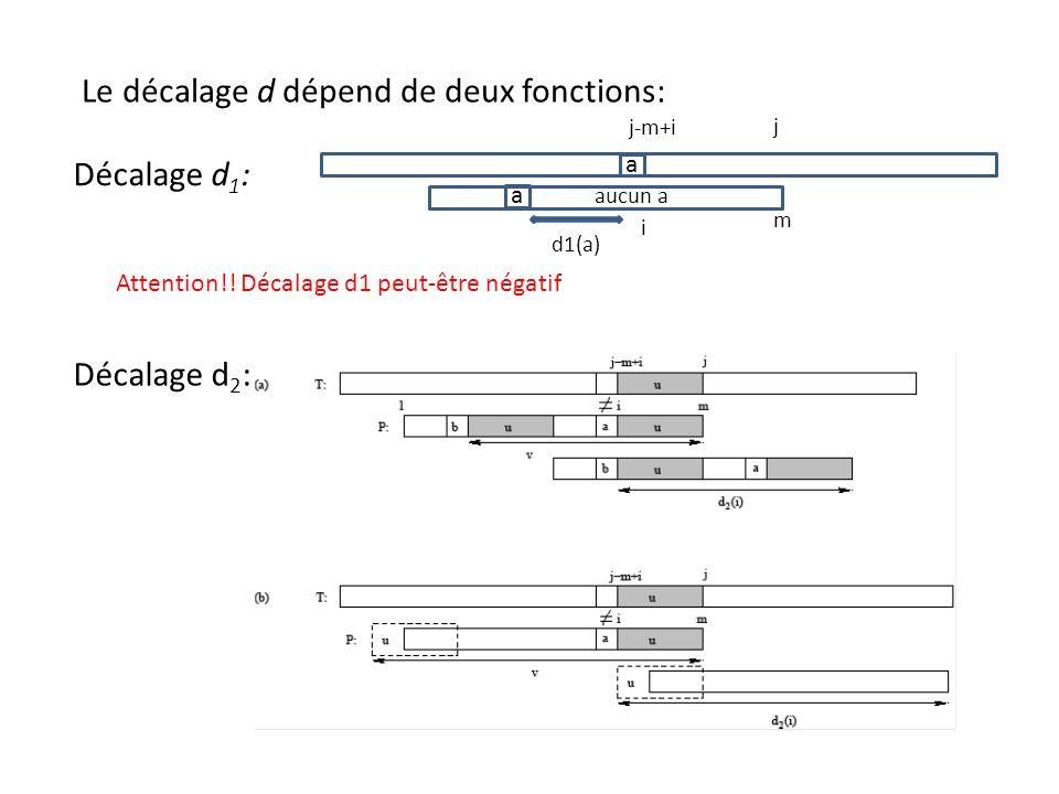 Le décalage d dépend de deux fonctions: