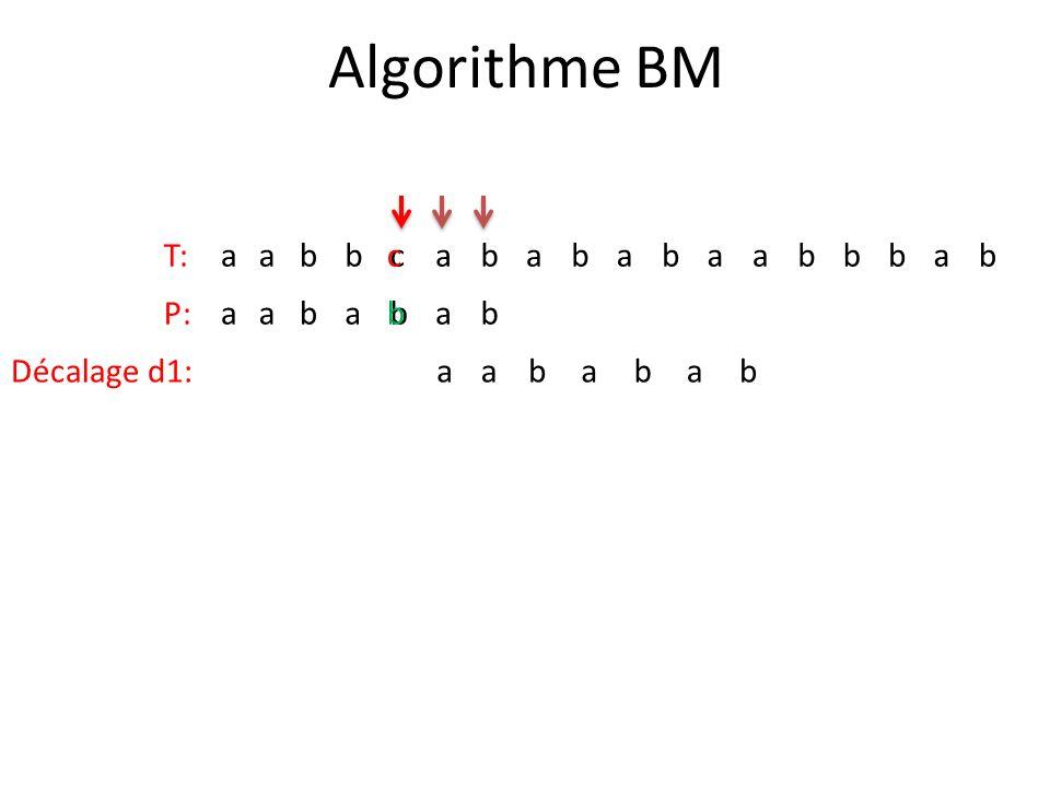 Algorithme BM T: a b c c P: a b b Décalage d1: a b