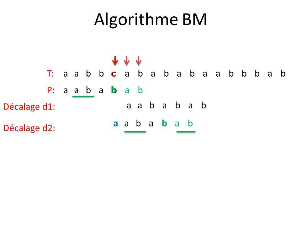 Algorithme BM T: a b c c P: a b b Décalage d1: a b a b Décalage d2: