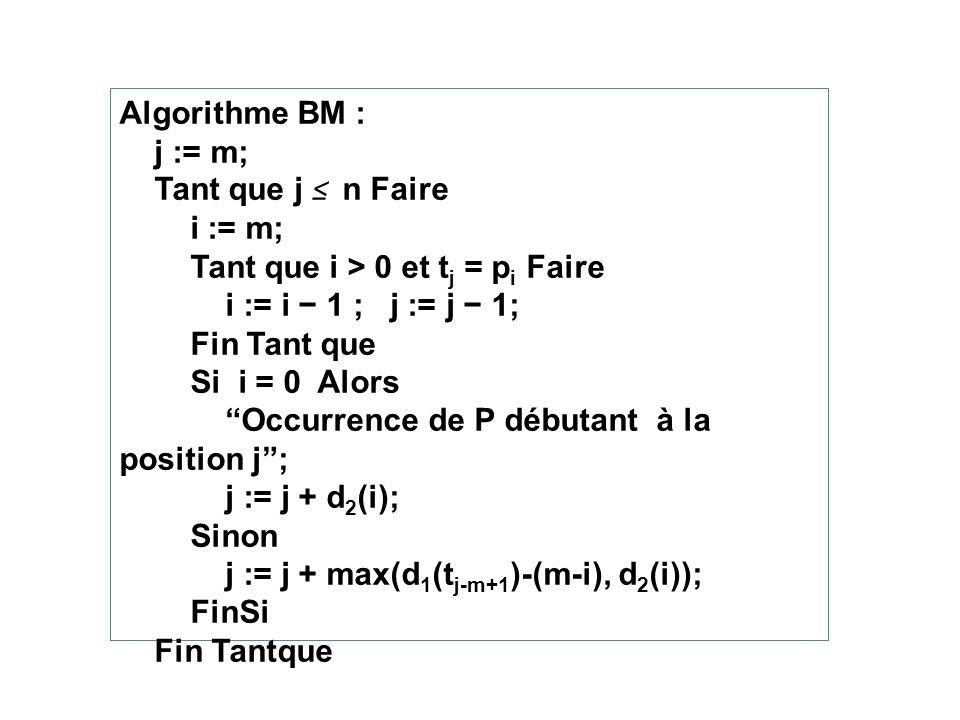 Algorithme BM : j := m; Tant que j ≤ n Faire. i := m; Tant que i > 0 et tj = pi Faire. i := i − 1 ; j := j − 1;