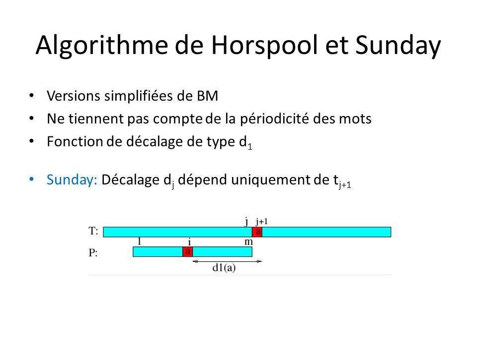 Algorithme de Horspool et Sunday