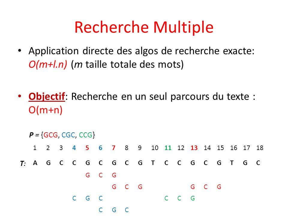 Recherche Multiple Application directe des algos de recherche exacte: O(m+l.n) (m taille totale des mots)