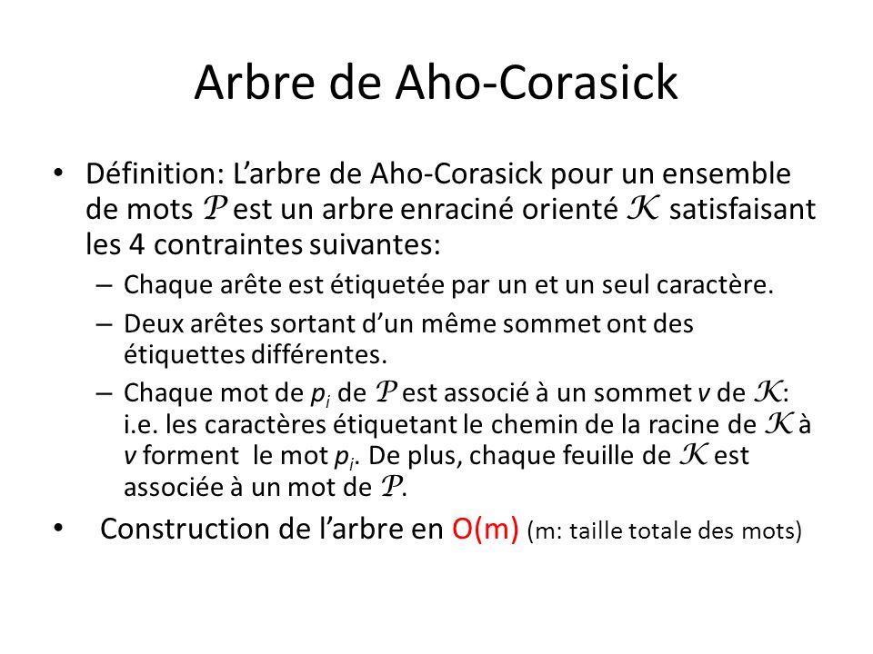 Arbre de Aho-Corasick